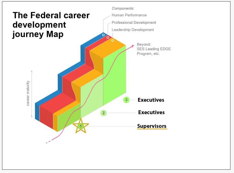 Federal career development journey map for Supervisors
