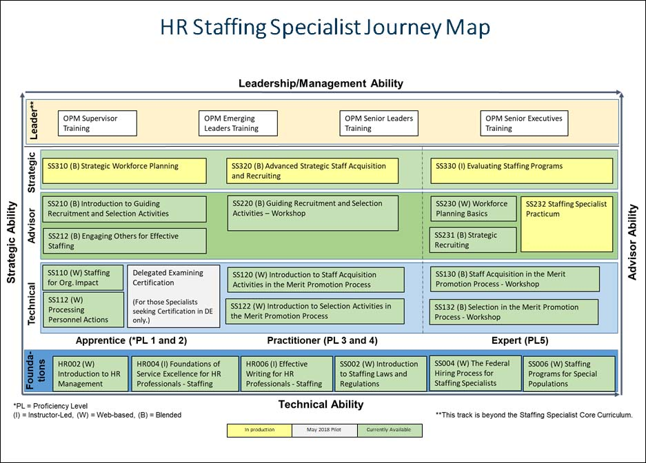 HR Staffing Specialist Journey Map; Left Side; Strategic Ability; Right Side: Advisor Ability; Top: Leadership/Management Ability; Bottom: Technical Ability: Row 1: Leader: OPM Supervisor Training; OPM Emerging Leader Training; OPM Senior Leader Training; OPM Senior Executive Training; Row 2: Strategic SS310 Strategic Workforce Planning; SS320 Advanced Strategic Staff Acquisition and Recruiting; SS330 Evaluating Staffing Programs; Row 3: Advisor: 33210 Introduction to Guiding Recruitment and Selection Activities; SS212 Engaging Others for Effective Staffing; SS220Guiding Recruitment and Selection Activities-Workshop; SS230 Workforce Planning Basics; SS231 Strategic Recruiting; SS232 Staffing Specialst Practicum; Row 4: SS110 Staffing for Org. Impact; SS112 Processing Personnel Actions; Delegating Examining Certification (for those Specialists seeking Certification in DE only); SS120 Introduction to Staff Acquisition Activities in the Merit Promotion Process; SS122 Introduction to Selection Activities in the Merit Promotion Process; SS130 Staff Acquisition in the Merit Promotion Process Workshop; SS132 Selection in the Merit Promotion Process-Workshop; Foundations:  Apprentice (PL 1 and 2): HR002 Introduction to HR Management; HR004 Foundations of Service Excellence for HR Professionals-Staffing; Practitioner (PL 3 and 4) HR006 Effective Writing for HR Professionals-Staffing; SS002 Introduction to Staffing Laws and Regulations; Expert (PL5) SS004 The Federal Hiring Process for Staffing Specialists; SS006 Staffing Programs for Specialist Populations;
