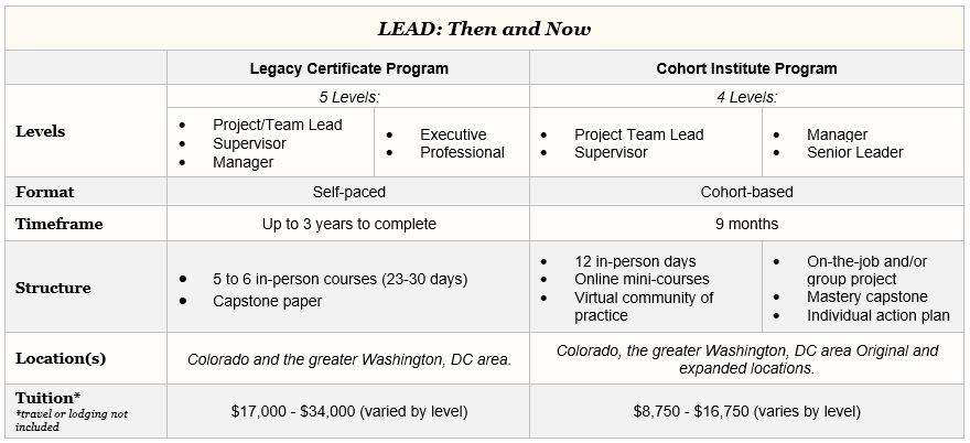 The legacy LEAD program consisted of 5 levels; the LEAD Institute has 4. The previous format was self-paced, the new format is cohort based. Previously, it took up to 3 years to complete; now 9 months. Tuition used to range from $17,000 to $34,000 by level, now it ranges from $8,750-$16,750.