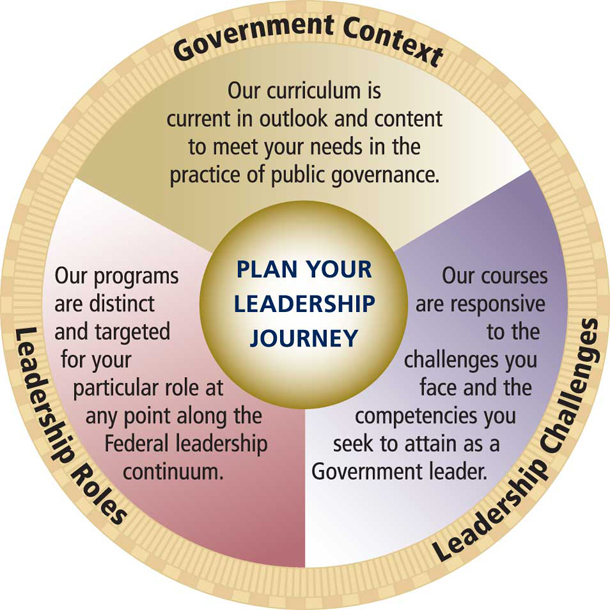 Leadership journey chart displaying how OPM's leadership training addresses government context, leadership roles, and leadership challenges.