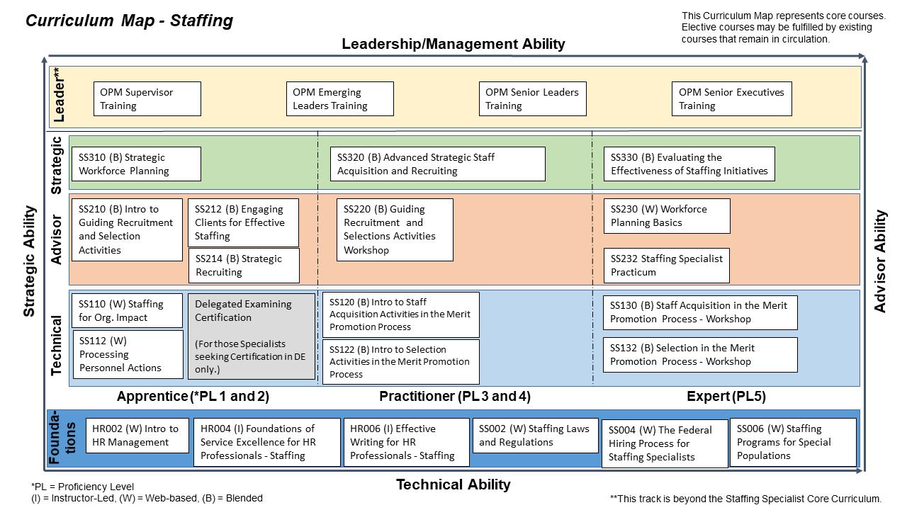 FHRI Staffing Function Curriculum Map